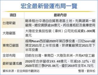 宏全砸16億 蓋台中港新廠房