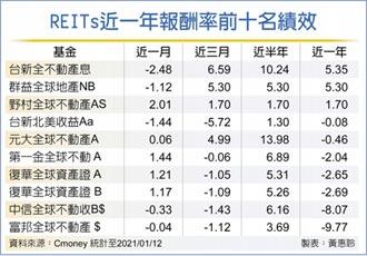美債利率低 REITs吸引力大增