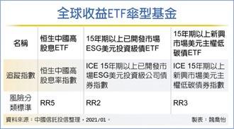 瞄準疫後趨勢 ESG、高股息ETF 投組必備