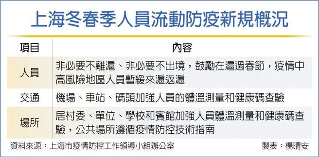 上海冬春季人員流動防疫新規概況