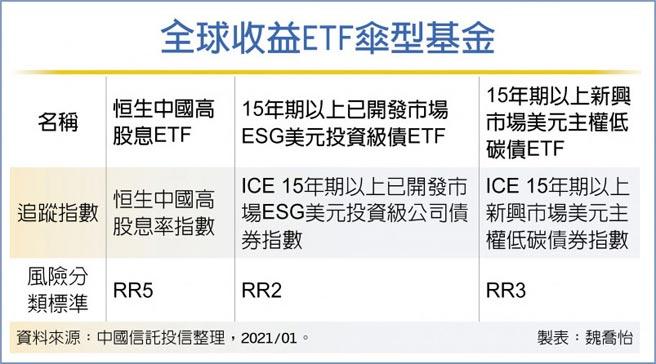 全球收益ETF傘型基金