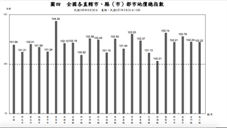 全國都市地價總指數上升1.04% 雙北、嘉義、台南升幅大