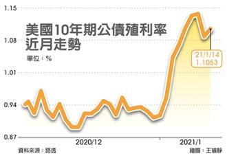 美債殖利率躥揚 投資人大砍亞幣多頭 韓元與台幣近砍半