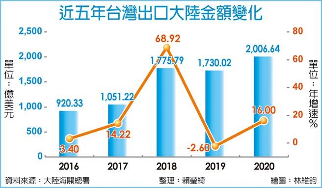 近五年台灣出口大陸金額變化