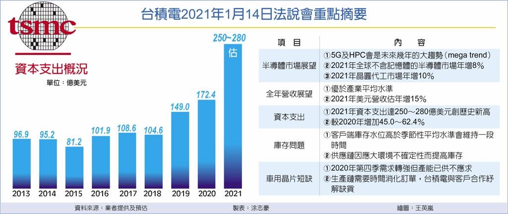 台積電2021年1月14日法說會重點摘要