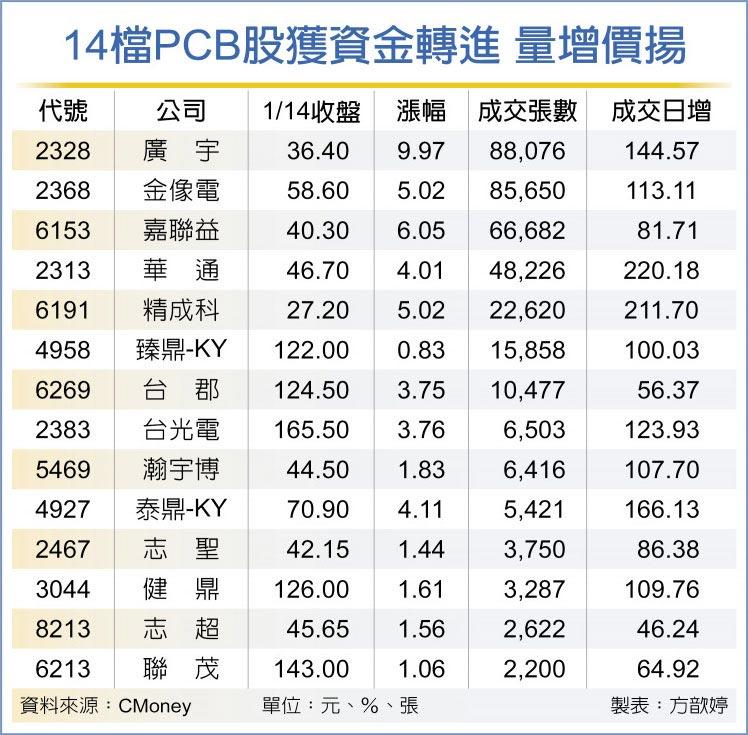 14檔PCB股獲資金轉進 量增價揚