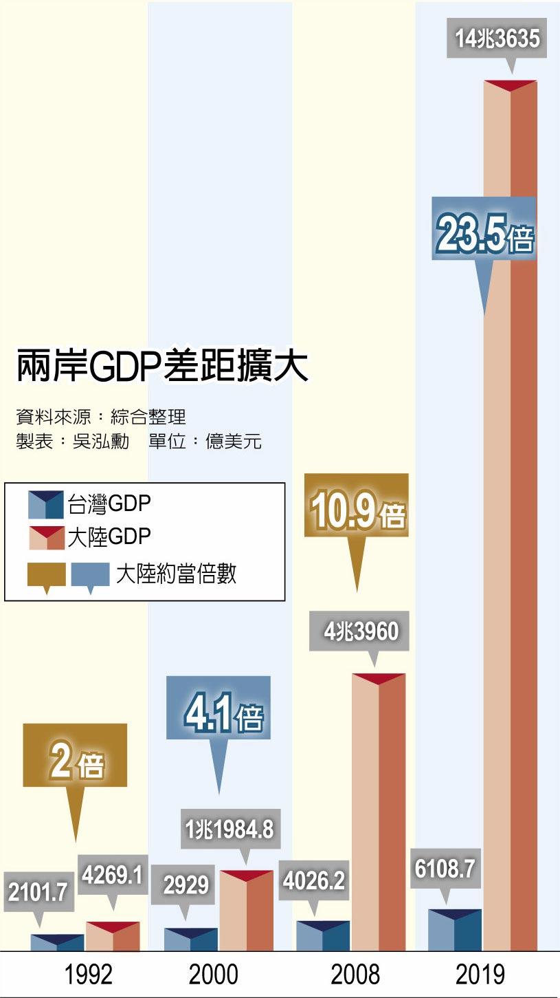 兩岸GDP差距擴大