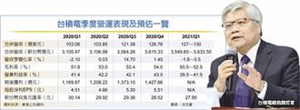 魏哲家:台積今年營收看增15%