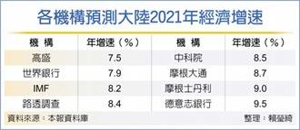 路透:2021年將逐季放緩... 陸經濟增速 估年增8.4%