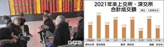 陸股連九日爆量逾兆人民幣
