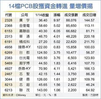 14檔PCB股量增價揚 可望接棒演出