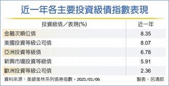 金融次順位債 近一年漲8.35%
