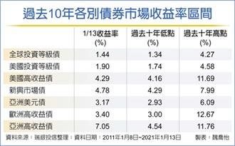 亞高收債ESG選秀 追收益首選