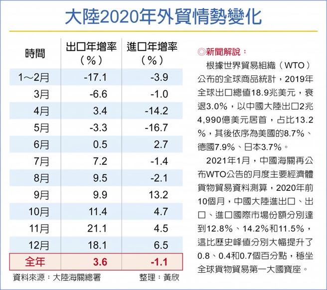 大陸2020年外貿情勢變化