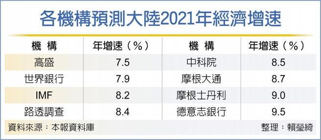 各機構預測大陸2021年經濟增速