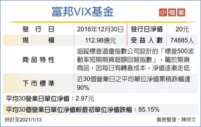 富邦VIX基金小檔案