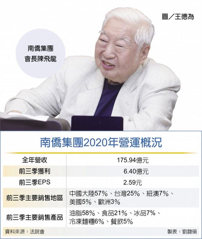 南僑集團2020年營運概況