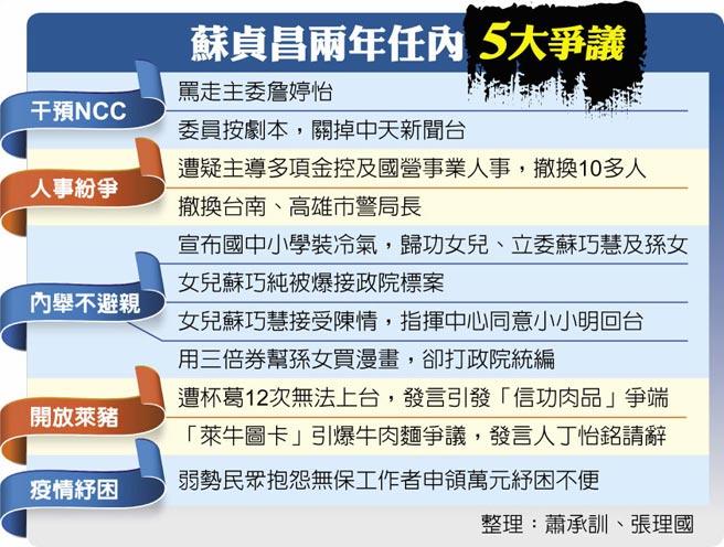 蘇貞昌兩年任內5大爭議
