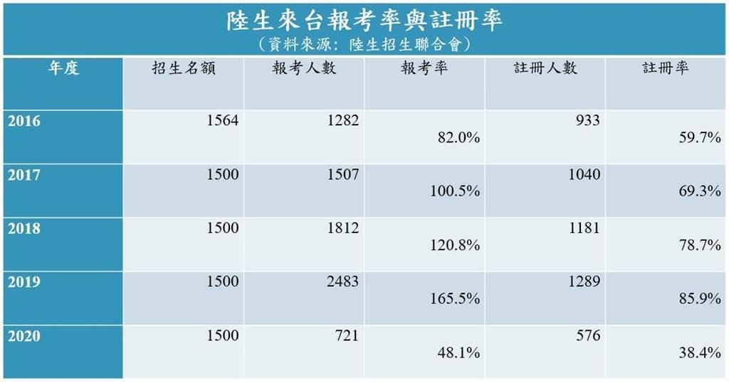 陸生聯招會整理近5年陸生來台報考率與註冊率。(左正東提供/李侑珊台北傳真)