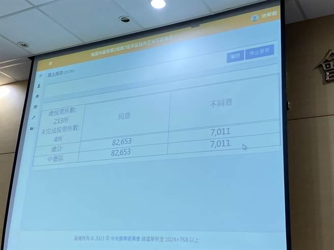 罷王投票確定通過,下午5點52分達8萬2653票同意票。(蔡依珍攝)