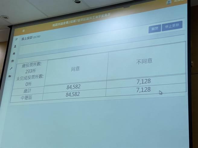 罷王投票結束,8萬4582張同意票、廢票516張。(蔡依珍攝)