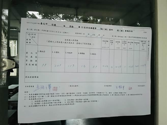 信義區景勤里呈現五搶一局面,最後王雷凱以501票獲選。(吳康瑋攝)