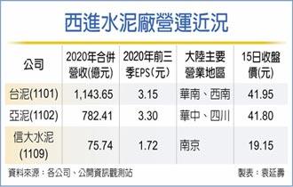 西進水泥廠 Q1業績估衰一成