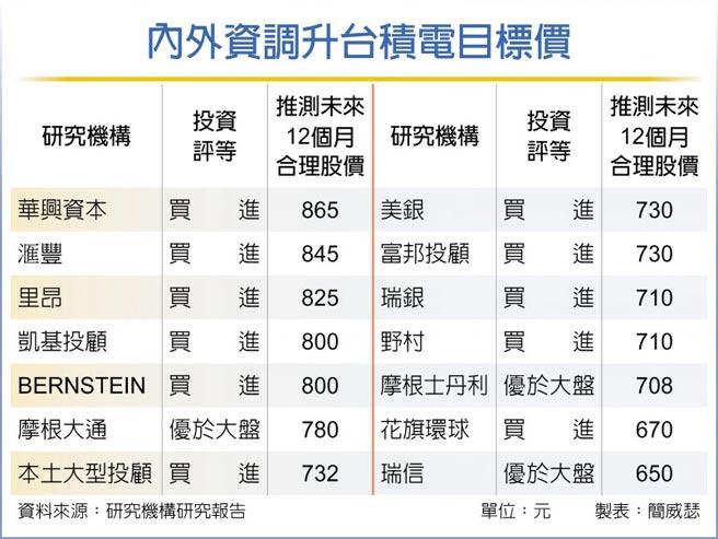 內外資調升台積電目標價