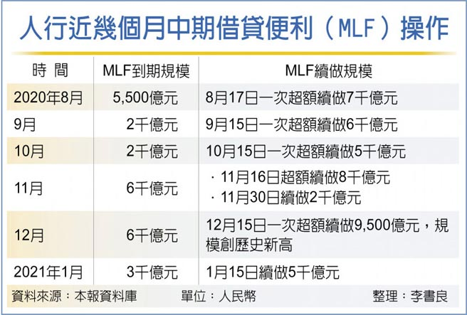 人行近幾個月中期借貸便利(MLF)操作