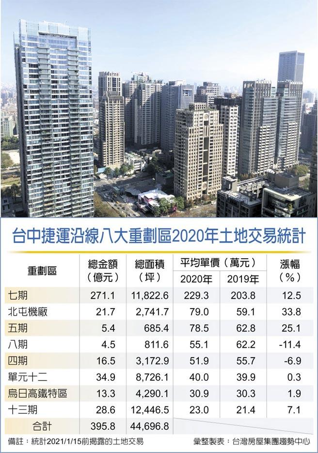 台中捷運沿線八大重劃區2020年土地交易統計
