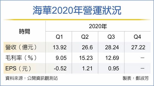海華2020年營運狀況