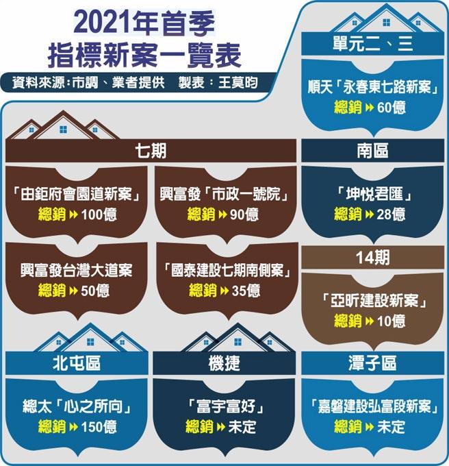 2021年首季指标新案一览表