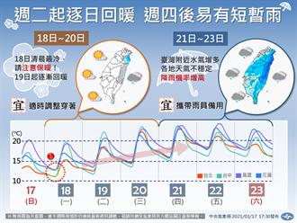 18縣市低溫特報 一張圖秒懂!這波最冷&回暖時間