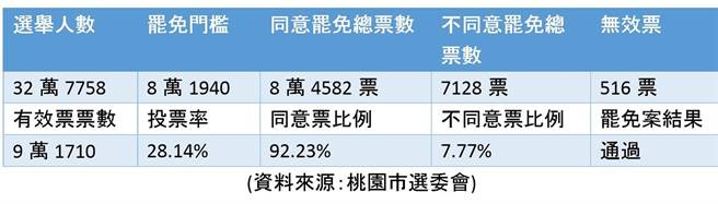 王浩宇罷免案投票結果。(中時新聞網製表)