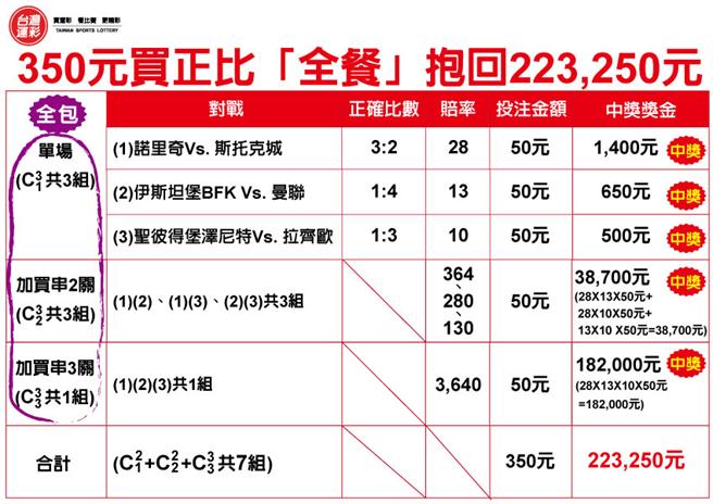 350元買「正比」全餐抱回223,250元實例。(台灣運彩提供)
