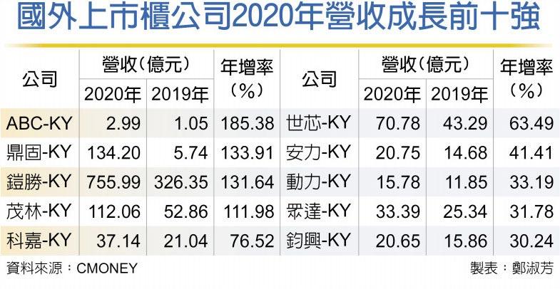 國外上市櫃公司2020年營收成長前十強