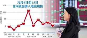 北向資金 二周掃A股370億人民幣