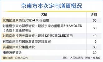 京東方搶建6代AMOLED產線