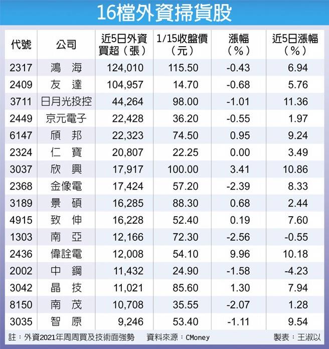 16檔外資掃貨股