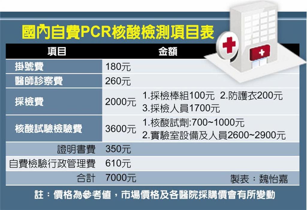 國內自費PCR核酸檢測項目表。(魏怡嘉製表)