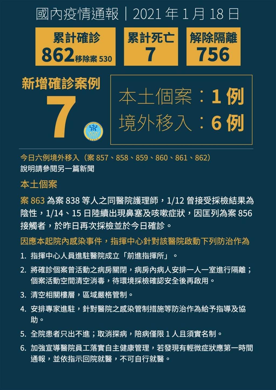 中央流行疫情指揮中心今(18日)今宣布新增一名本土案例(案863),為案838等人之同醫院護理師。(衛福部提供)
