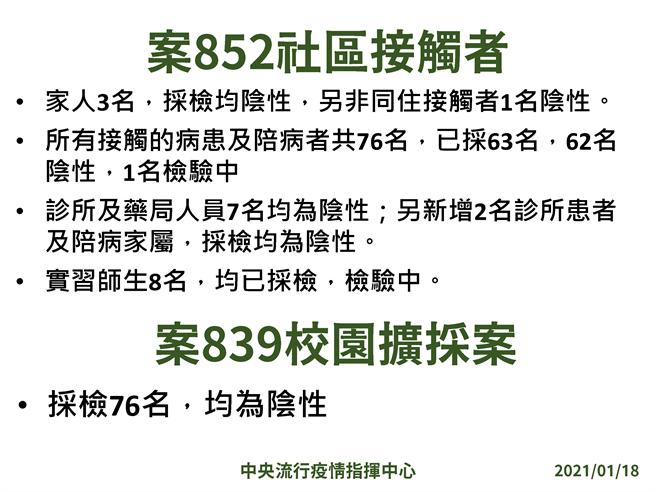 指揮中心今宣布新增一名本土病例,為案852的社區接觸者。(圖/指揮中心提供)