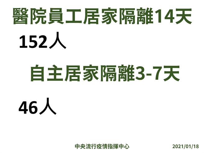 指揮中心表示目前北部醫院居家隔離14日的有152人;自主居家隔離為46人。(圖/指揮中心提供)