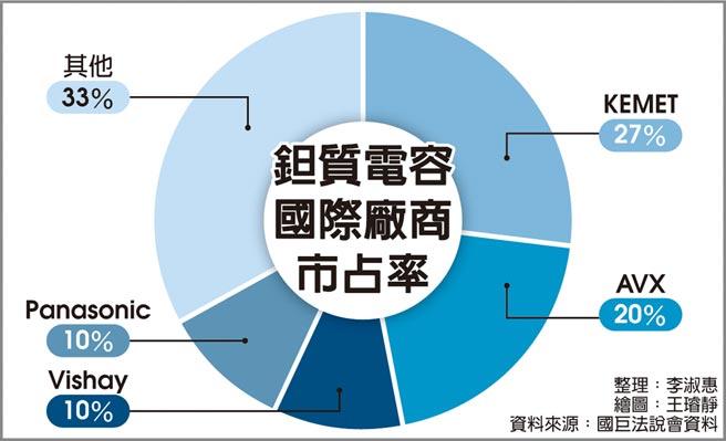 鉭質電容國際廠商市占率