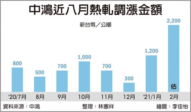中鴻近八月熱軋調漲金額