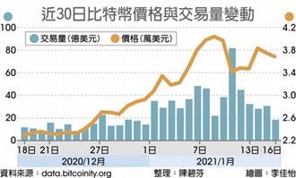 比特幣太火 台灣開戶數增二倍