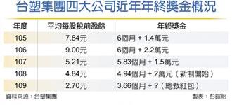 台塑年終3.66個月 工會爭取紅包
