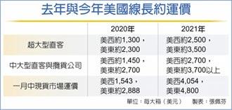 貨櫃船今年獲利 業界估增5~6成
