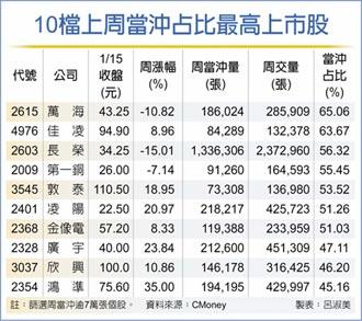 台股上周當沖買賣成交 衝1.25兆