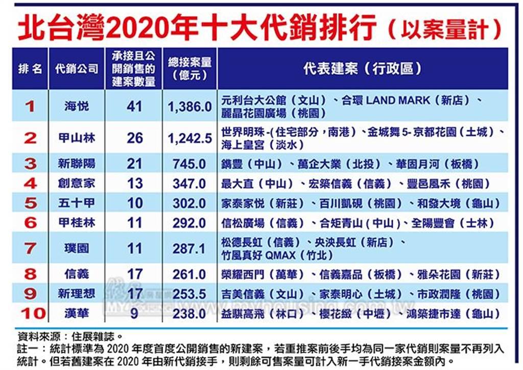 北台灣2020年十大代銷排行(以案量計)